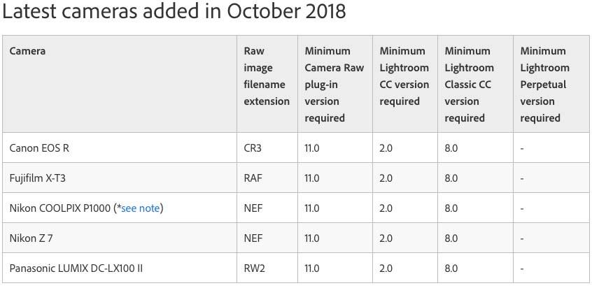Adobe Lightroom CC October 2018 Update Adds Fujifilm X-T3