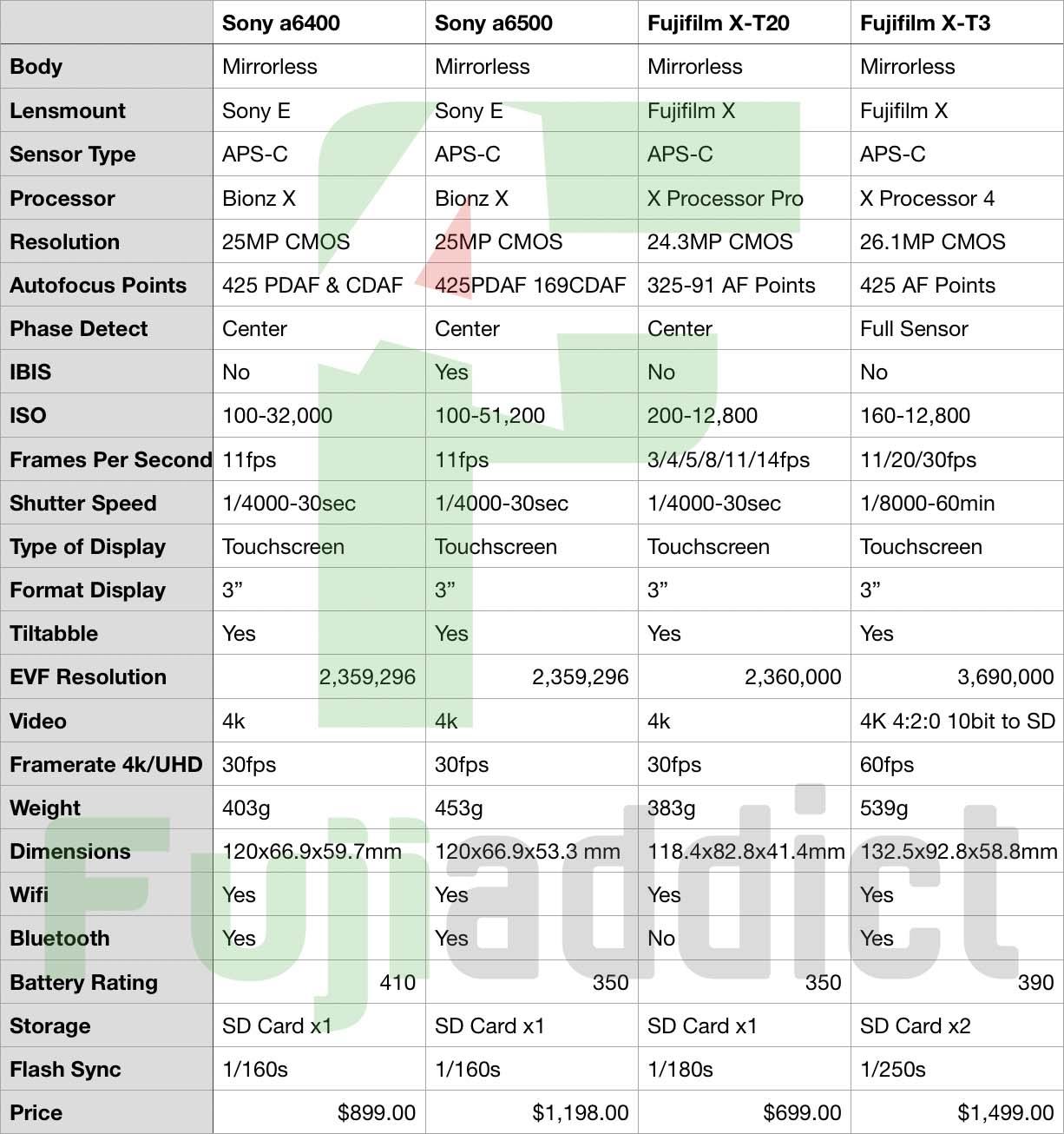 Competition: Sony a6400 vs Sony a6500 vs Fujifilm X-T20 vs