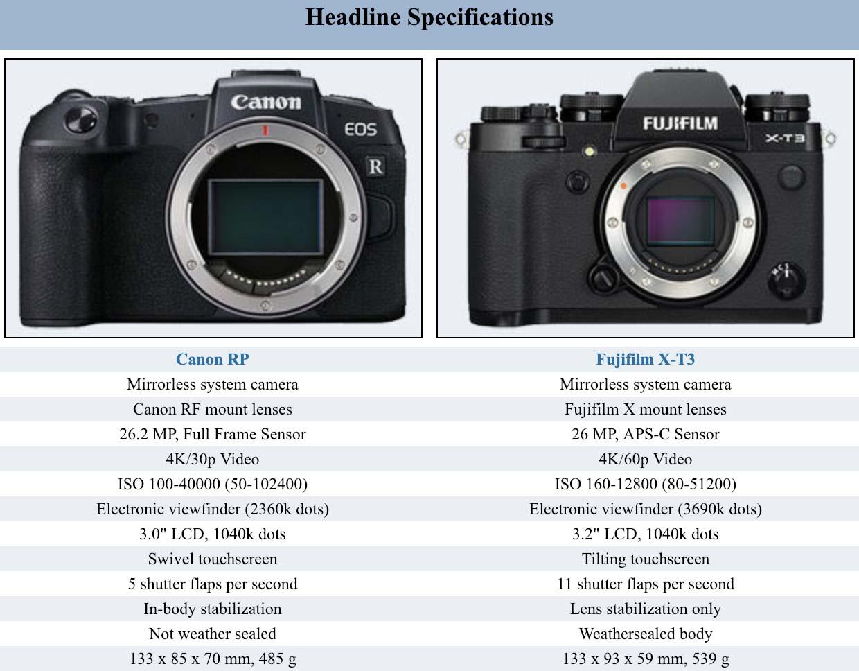 Apotelyt Fujifilm X-T3 vs Canon RP Comparison: Impressively Small