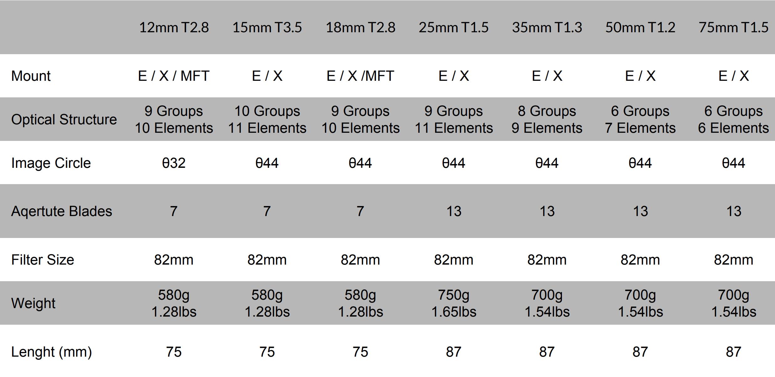 SLR Magic MicroPrime Cine 50mm T1.2 for Fuji X Mount